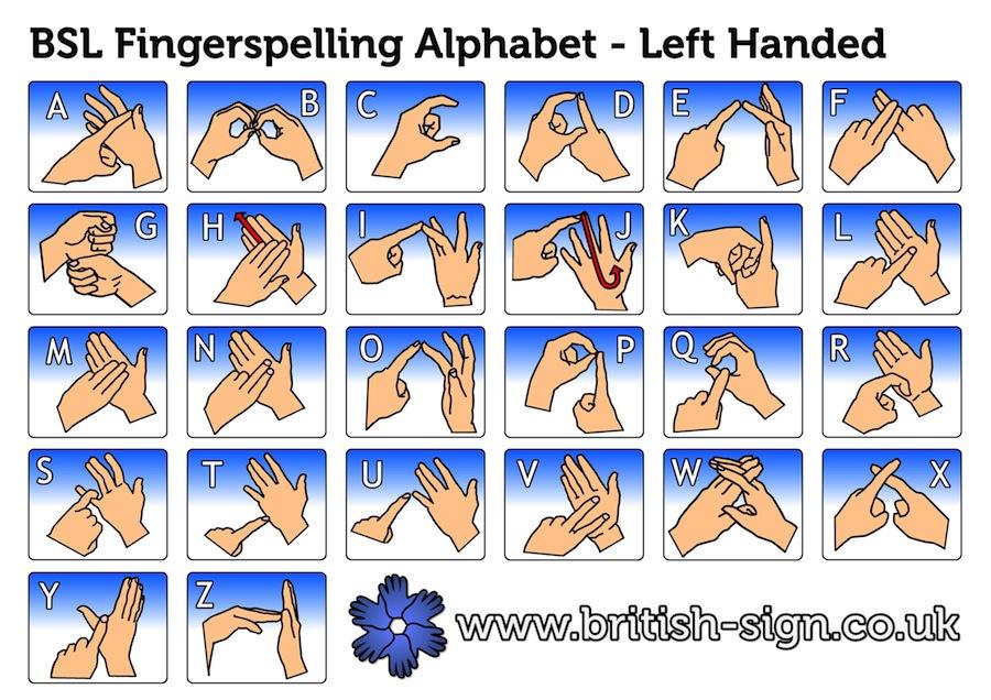 bsl left handed alphabet chart