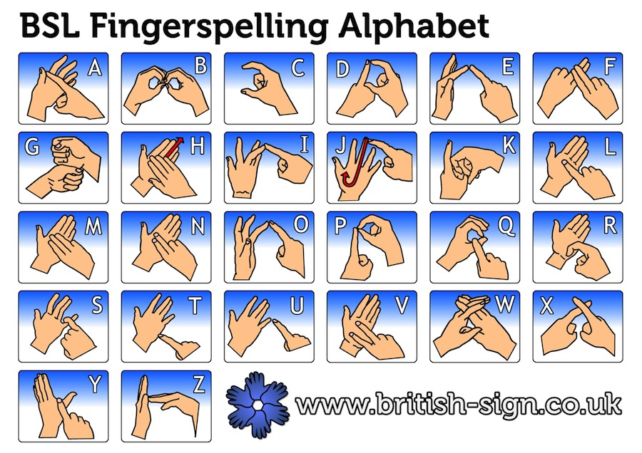 what is fingerspelling british sign language bsl